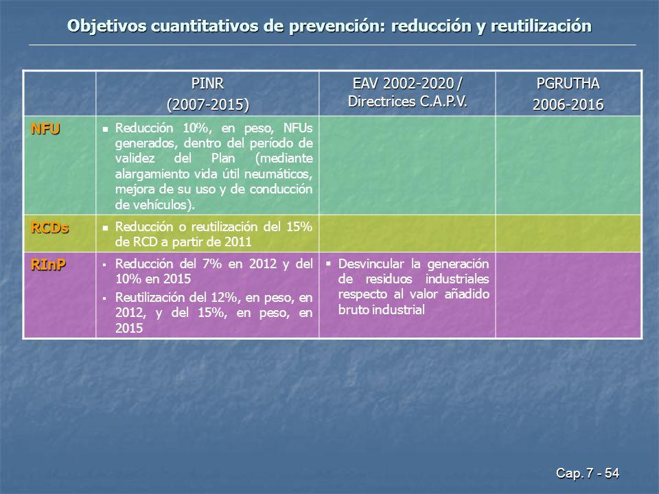 Cap. 7 - 54 Objetivos cuantitativos de prevención: reducción y reutilización PINR(2007-2015) EAV 2002-2020 / Directrices C.A.P.V. PGRUTHA2006-2016 NFU