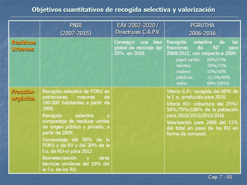 Cap. 7 - 55 Objetivos cuantitativos de recogida selectiva y valorización PNIR(2007-2015) EAV 2002-2020 / Directrices C.A.P.V. PGRUTHA2006-2016 Residuo