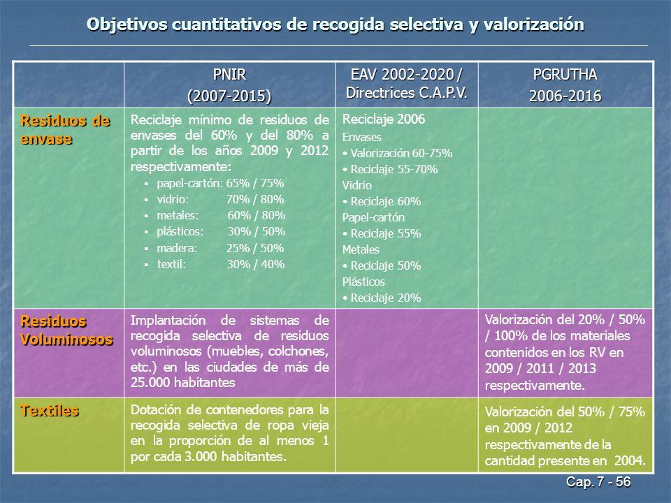 Cap. 7 - 56 Objetivos cuantitativos de recogida selectiva y valorización PNIR(2007-2015) EAV 2002-2020 / Directrices C.A.P.V. PGRUTHA2006-2016 Residuo