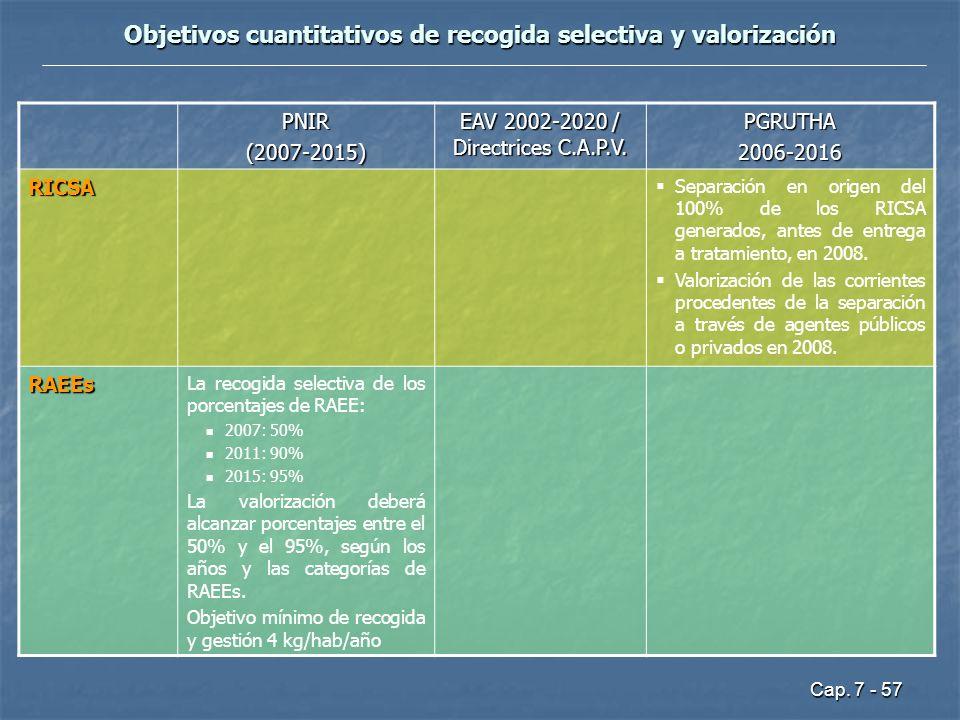 Cap. 7 - 57 Objetivos cuantitativos de recogida selectiva y valorización PNIR(2007-2015) EAV 2002-2020 / Directrices C.A.P.V. PGRUTHA2006-2016 RICSA S