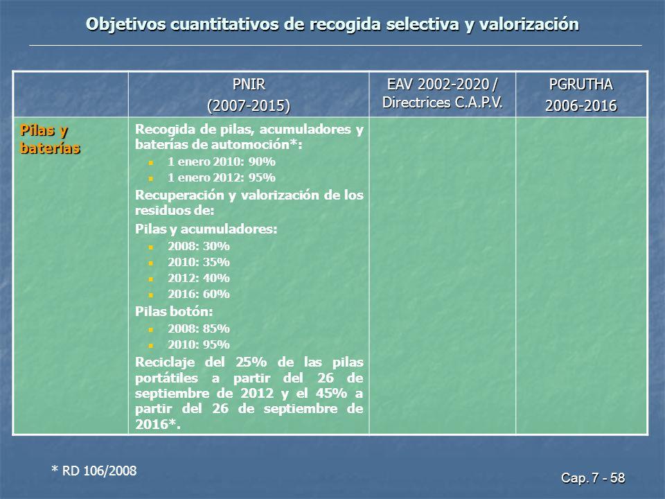 Cap. 7 - 58 Objetivos cuantitativos de recogida selectiva y valorización PNIR(2007-2015) EAV 2002-2020 / Directrices C.A.P.V. PGRUTHA2006-2016 Pilas y