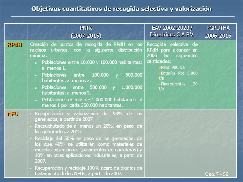 Cap. 7 - 59 Objetivos cuantitativos de recogida selectiva y valorización PNIR(2007-2015) EAV 2002-2020 / Directrices C.A.P.V. PGRUTHA2006-2016 RPdH Cr