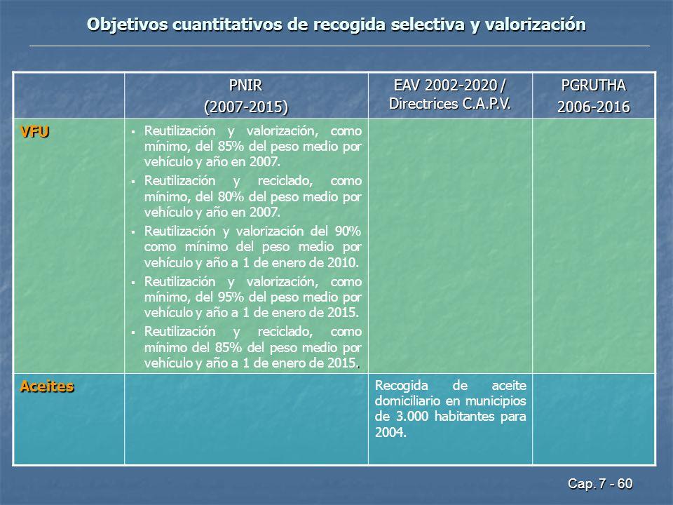 Cap. 7 - 60 Objetivos cuantitativos de recogida selectiva y valorización PNIR(2007-2015) EAV 2002-2020 / Directrices C.A.P.V. PGRUTHA2006-2016 VFU Reu