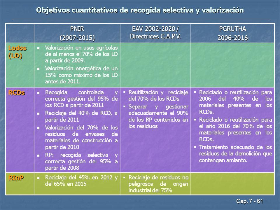 Cap. 7 - 61 Objetivos cuantitativos de recogida selectiva y valorización PNIR(2007-2015) EAV 2002-2020 / Directrices C.A.P.V. PGRUTHA2006-2016 Lodos (