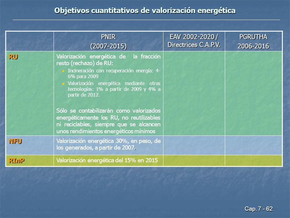 Cap. 7 - 62 Objetivos cuantitativos de valorización energética PNIR(2007-2015) EAV 2002-2020 / Directrices C.A.P.V. PGRUTHA2006-2016 RU Valorización e