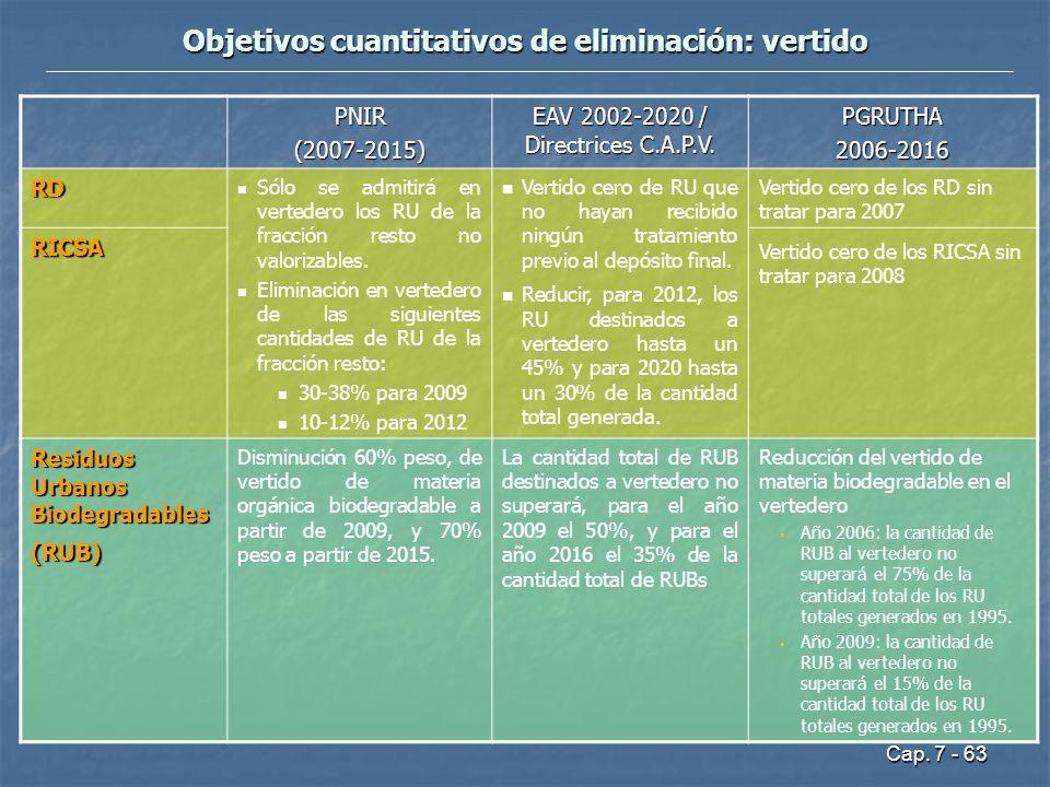 Cap. 7 - 63 Objetivos cuantitativos de eliminación: vertido PNIR(2007-2015) EAV 2002-2020 / Directrices C.A.P.V. PGRUTHA2006-2016 RD Sólo se admitirá