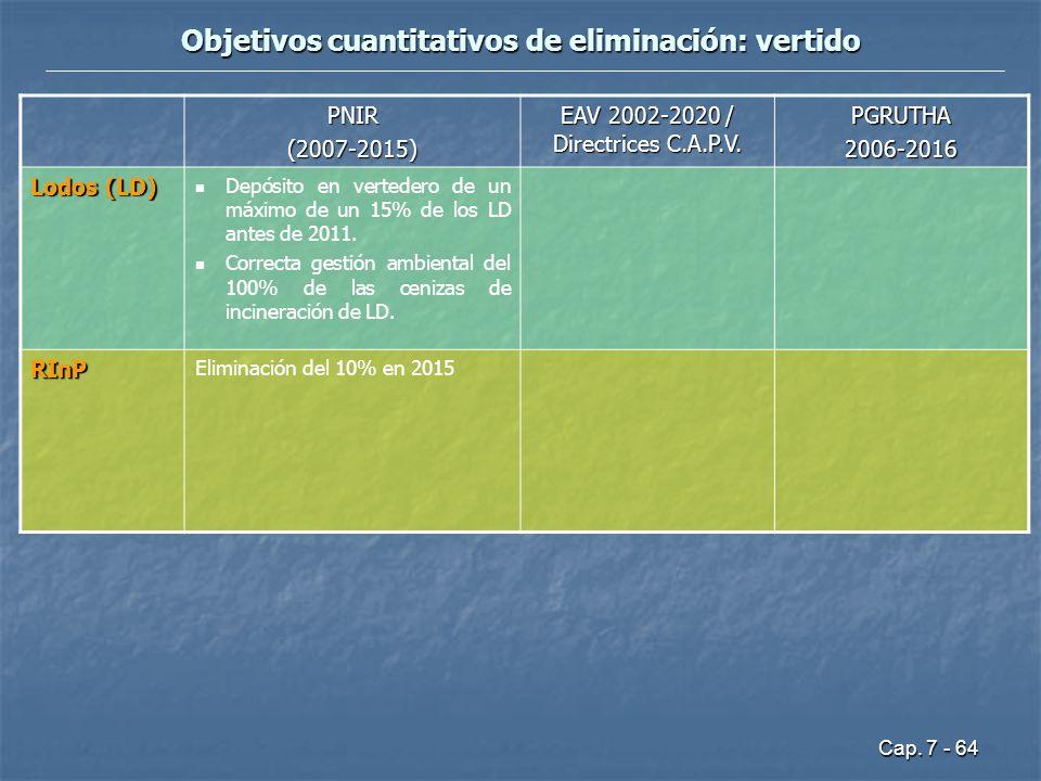 Cap. 7 - 64 Objetivos cuantitativos de eliminación: vertido PNIR(2007-2015) EAV 2002-2020 / Directrices C.A.P.V. PGRUTHA2006-2016 Lodos (LD) Depósito
