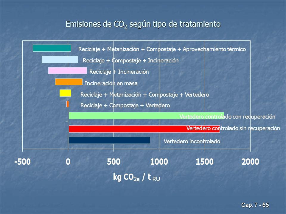 Cap. 7 - 65 Emisiones de CO 2 según tipo de tratamiento Reciclaje + Metanización + Compostaje + Aprovechamiento térmico Reciclaje + Compostaje + Incin