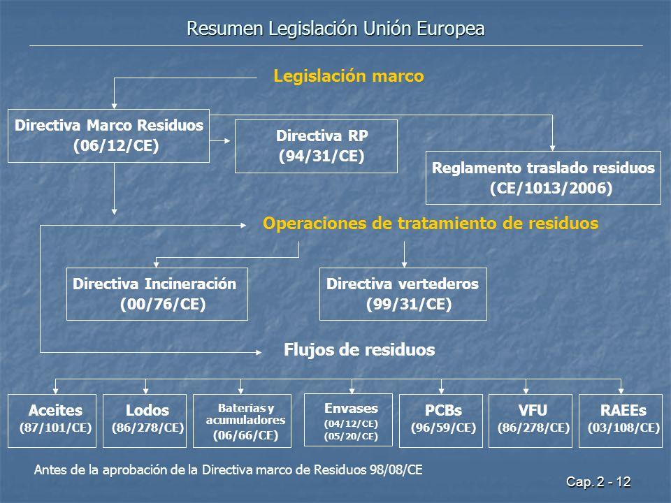 Cap. 2 - 12 Resumen Legislación Unión Europea Directiva Marco Residuos (06/12/CE) Directiva RP (94/31/CE) Operaciones de tratamiento de residuos Direc