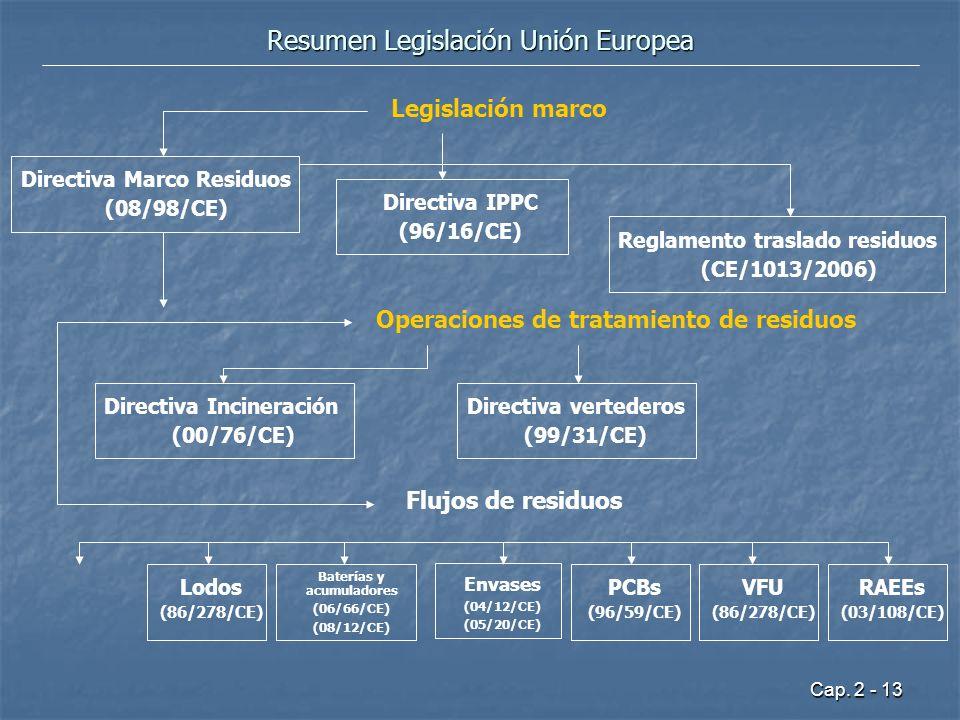 Cap. 2 - 13 Resumen Legislación Unión Europea Directiva Marco Residuos (08/98/CE) Directiva IPPC (96/16/CE) Operaciones de tratamiento de residuos Dir