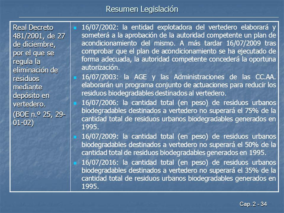 Cap. 2 - 34 Resumen Legislación Real Decreto 481/2001, de 27 de diciembre, por el que se regula la eliminación de residuos mediante depósito en verted