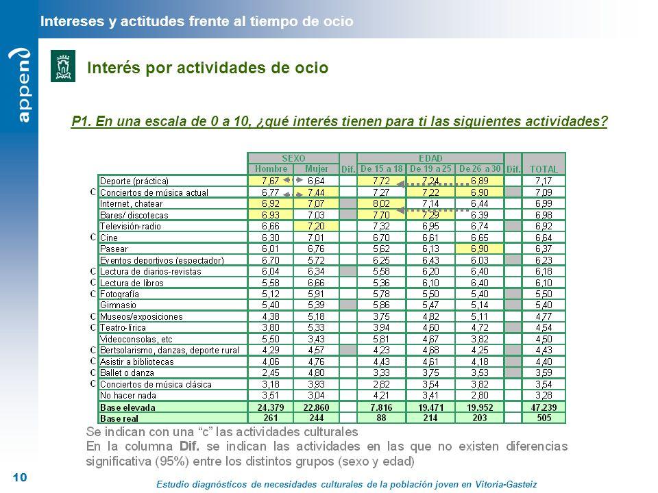 Estudio diagnósticos de necesidades culturales de la población joven en Vitoria-Gasteiz 10 Intereses y actitudes frente al tiempo de ocio Interés por