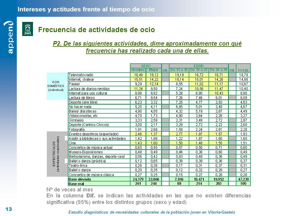 Estudio diagnósticos de necesidades culturales de la población joven en Vitoria-Gasteiz 13 Intereses y actitudes frente al tiempo de ocio Frecuencia d