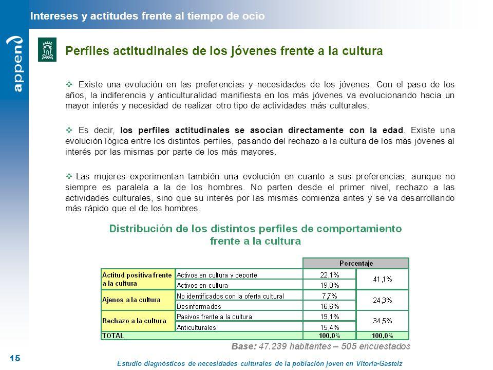 Estudio diagnósticos de necesidades culturales de la población joven en Vitoria-Gasteiz 15 Intereses y actitudes frente al tiempo de ocio Existe una e