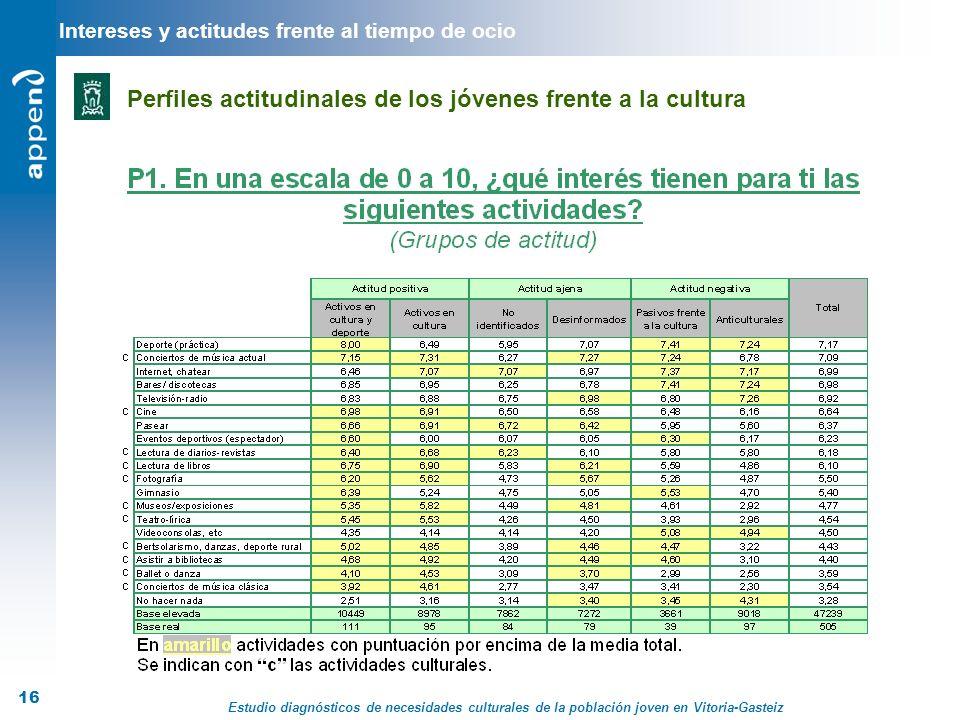 Estudio diagnósticos de necesidades culturales de la población joven en Vitoria-Gasteiz 16 Intereses y actitudes frente al tiempo de ocio Perfiles act