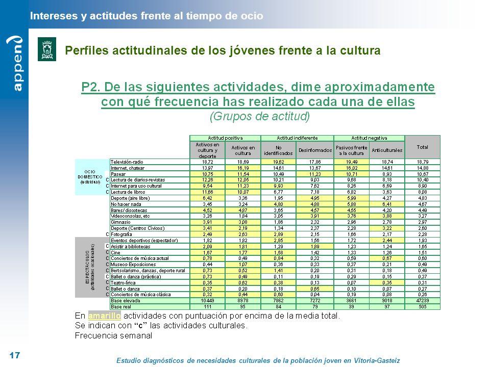 Estudio diagnósticos de necesidades culturales de la población joven en Vitoria-Gasteiz 17 Intereses y actitudes frente al tiempo de ocio Perfiles act