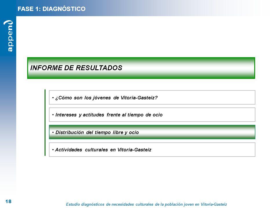 Estudio diagnósticos de necesidades culturales de la población joven en Vitoria-Gasteiz 18 INFORME DE RESULTADOS Distribución del tiempo libre y ocio