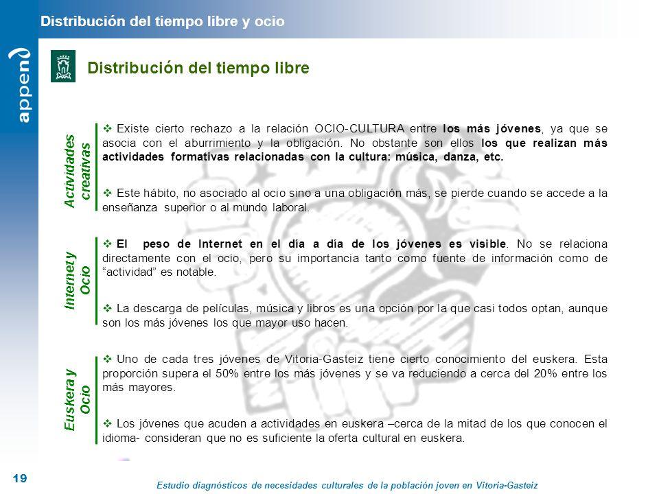 Estudio diagnósticos de necesidades culturales de la población joven en Vitoria-Gasteiz 19 Distribución del tiempo libre y ocio Distribución del tiemp