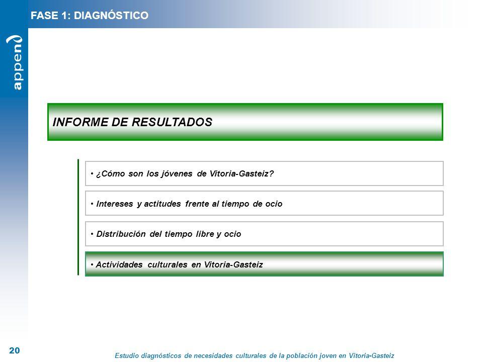 Estudio diagnósticos de necesidades culturales de la población joven en Vitoria-Gasteiz 20 INFORME DE RESULTADOS Distribución del tiempo libre y ocio