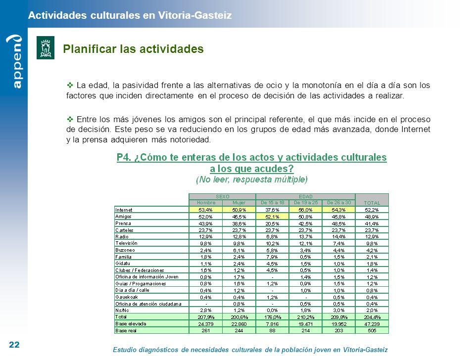 Estudio diagnósticos de necesidades culturales de la población joven en Vitoria-Gasteiz 22 Actividades culturales en Vitoria-Gasteiz Planificar las ac