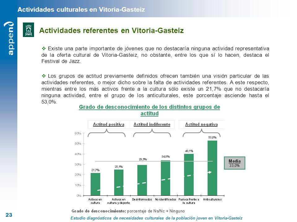 Estudio diagnósticos de necesidades culturales de la población joven en Vitoria-Gasteiz 23 Actividades culturales en Vitoria-Gasteiz Actividades refer