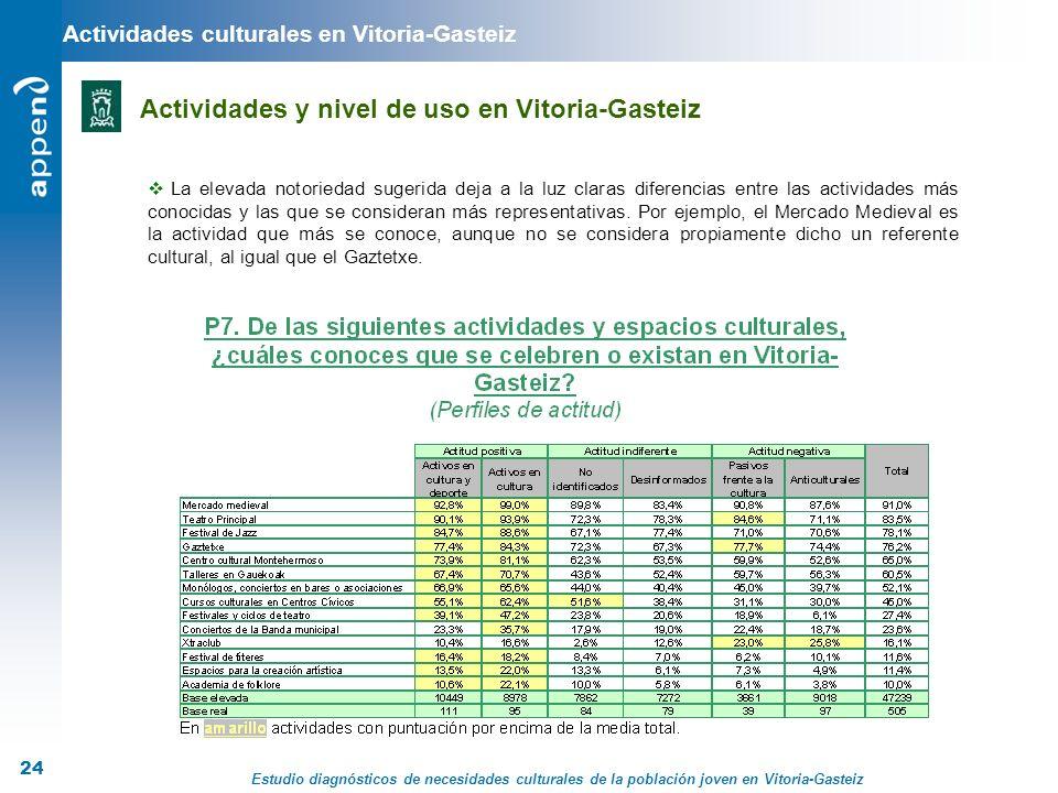 Estudio diagnósticos de necesidades culturales de la población joven en Vitoria-Gasteiz 24 Actividades culturales en Vitoria-Gasteiz Actividades y niv
