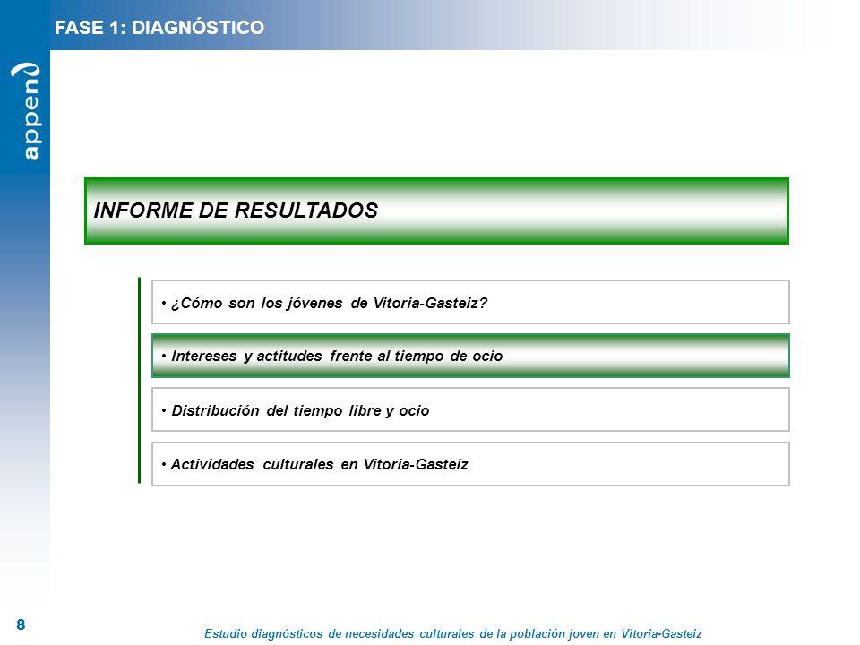 Estudio diagnósticos de necesidades culturales de la población joven en Vitoria-Gasteiz 8 INFORME DE RESULTADOS Distribución del tiempo libre y ocio A