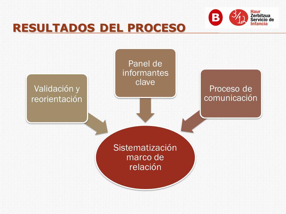 RESULTADOS DEL PROCESO Sistematización marco de relación Validación y reorientación Panel de informantes clave Proceso de comunicación