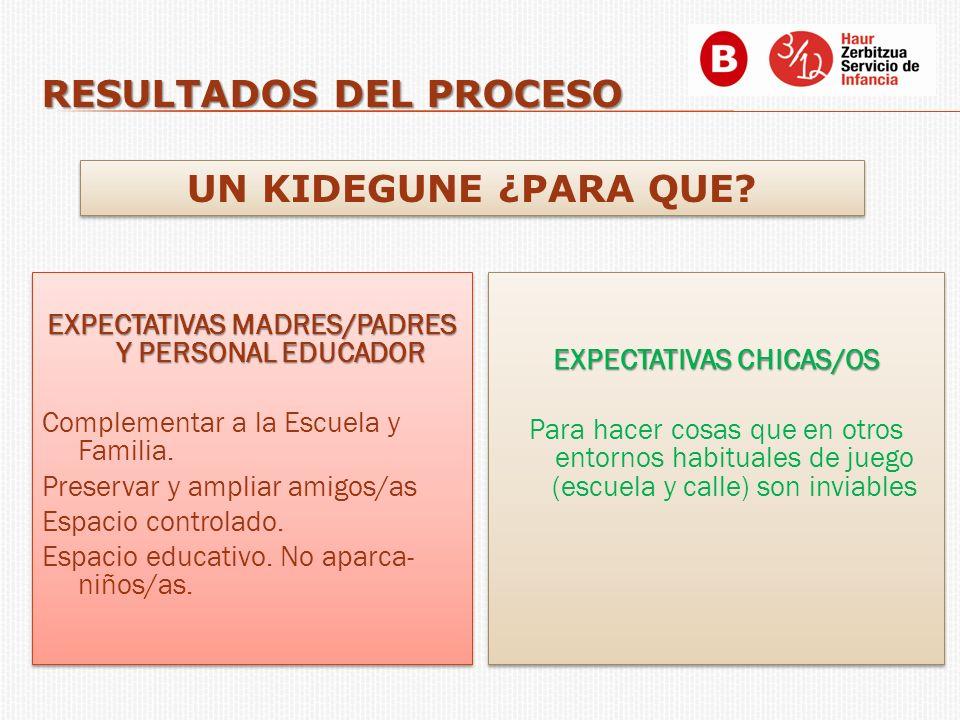 EXPECTATIVAS MADRES/PADRES Y PERSONAL EDUCADOR Complementar a la Escuela y Familia. Preservar y ampliar amigos/as Espacio controlado. Espacio educativ