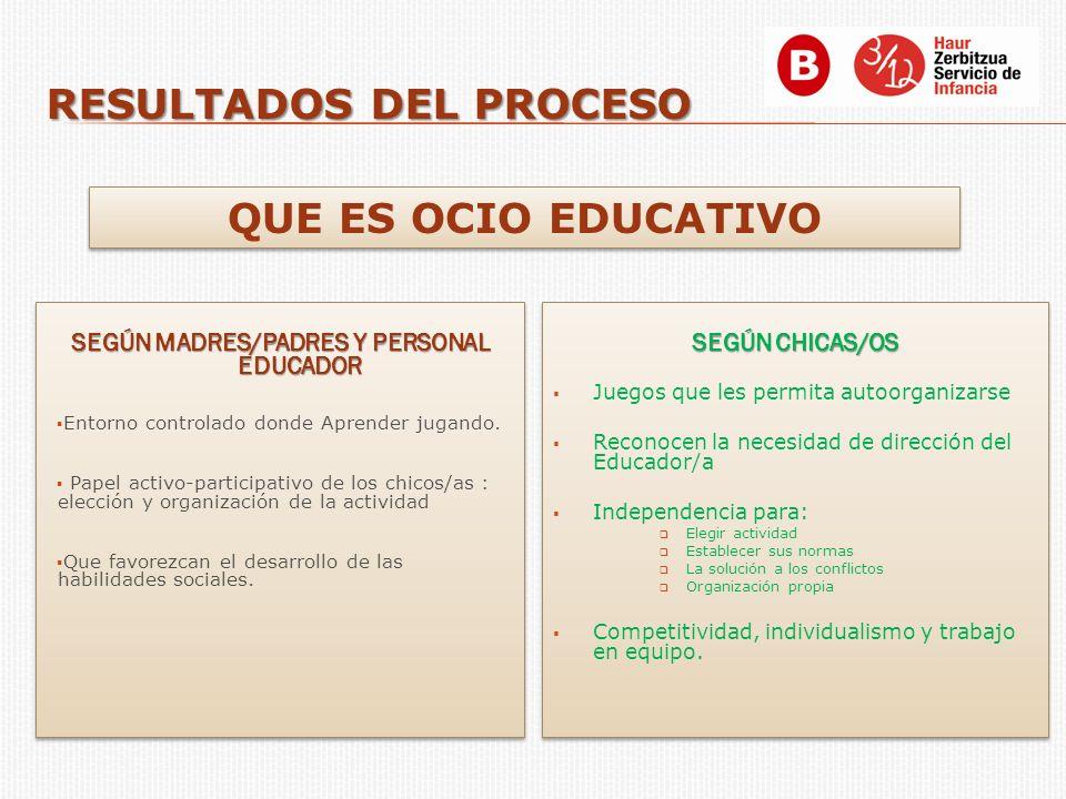 SEGÚN MADRES/PADRES Y PERSONAL EDUCADOR Entorno controlado donde Aprender jugando. Papel activo-participativo de los chicos/as : elección y organizaci