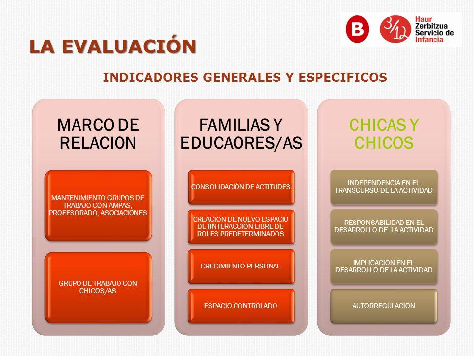 LA EVALUACIÓN MARCO DE RELACION MANTENIMIENTO GRUPOS DE TRABAJO CON AMPAS, PROFESORADO, ASOCIACIONES GRUPO DE TRABAJO CON CHICOS/AS FAMILIAS Y EDUCAOR