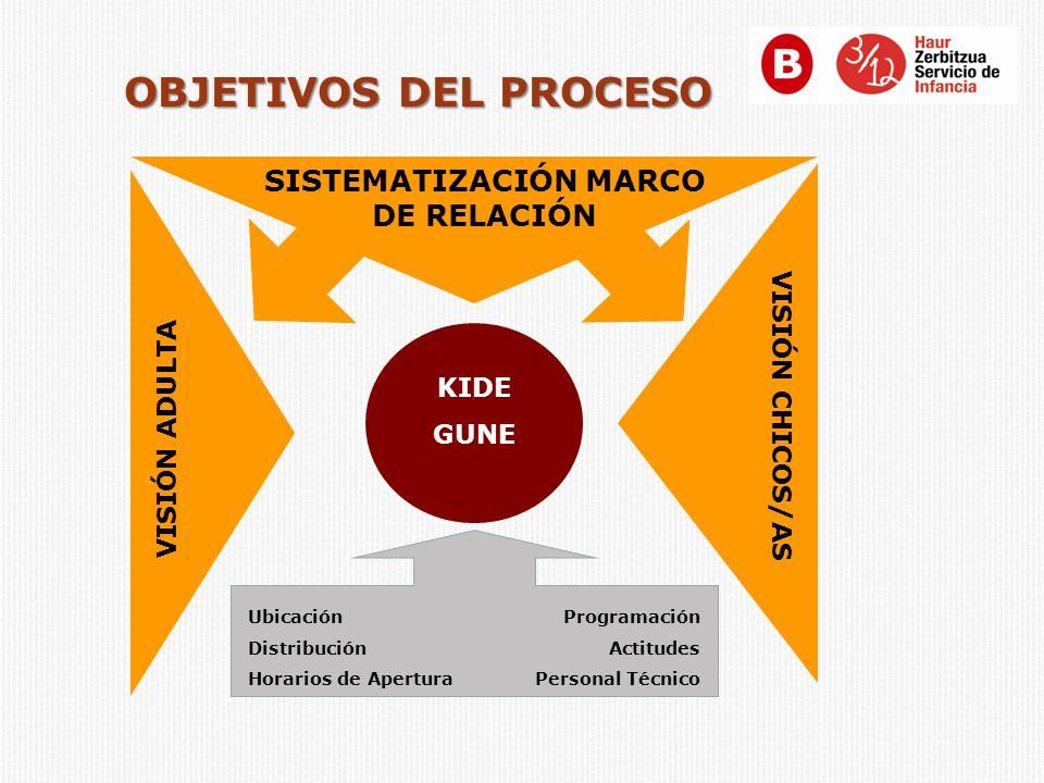 VISIÓN ADULTA VISIÓN CHICOS/AS SISTEMATIZACIÓN MARCO DE RELACIÓN Ubicación Distribución Horarios de Apertura Programación Actitudes Personal Técnico K