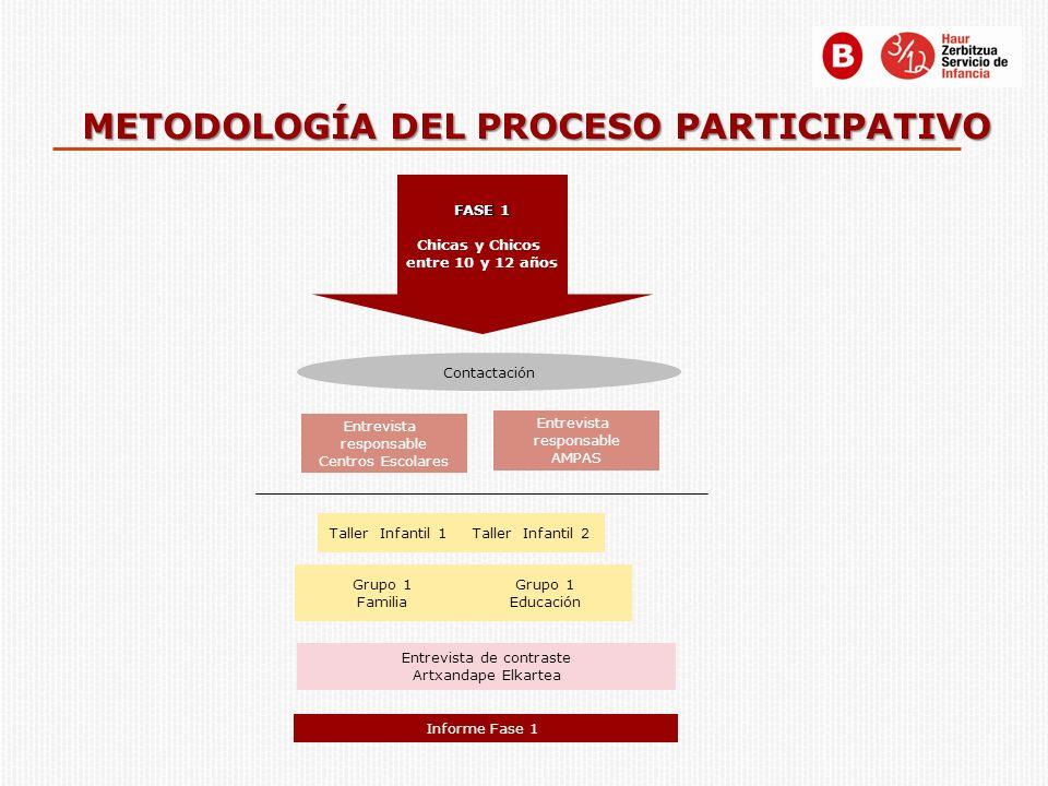 PLANTEAMIENTO METODOLÓGICO El taller como técnica central Entre 16 y 18 chicos/as.