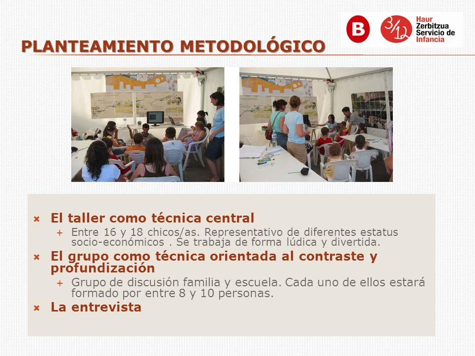 PLANTEAMIENTO METODOLÓGICO El taller como técnica central Entre 16 y 18 chicos/as. Representativo de diferentes estatus socio-económicos. Se trabaja d