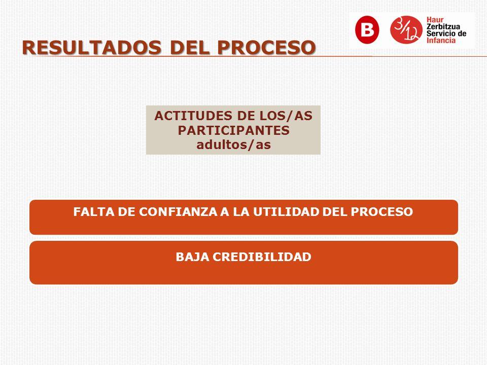 RESULTADOS DEL PROCESO FALTA DE CONFIANZA A LA UTILIDAD DEL PROCESO BAJA CREDIBILIDAD ACTITUDES DE LOS/AS PARTICIPANTES adultos/as