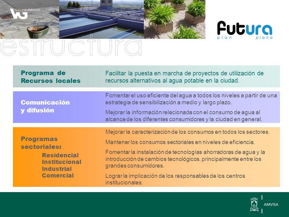 Facilitar la puesta en marcha de proyectos de utilización de recursos alternativos al agua potable en la ciudad.