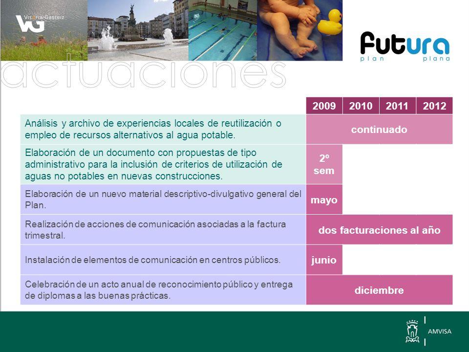 2009201020112012 Análisis y archivo de experiencias locales de reutilización o empleo de recursos alternativos al agua potable.
