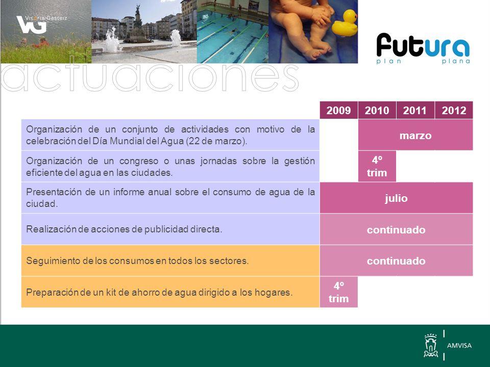 2009201020112012 Organización de un conjunto de actividades con motivo de la celebración del Día Mundial del Agua (22 de marzo).
