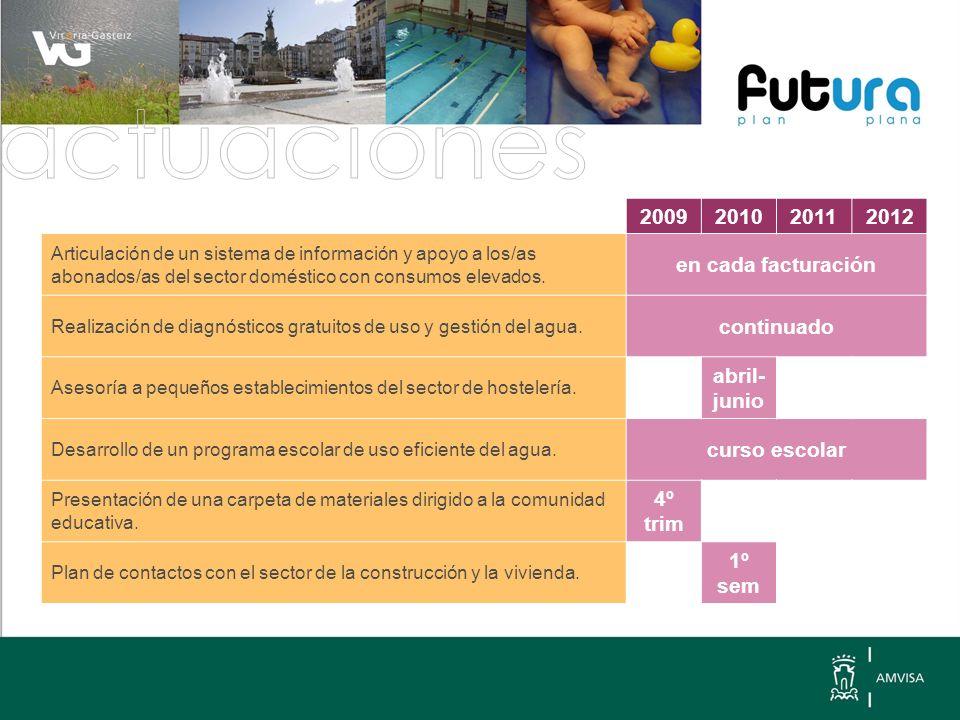 2009201020112012 Articulación de un sistema de información y apoyo a los/as abonados/as del sector doméstico con consumos elevados.