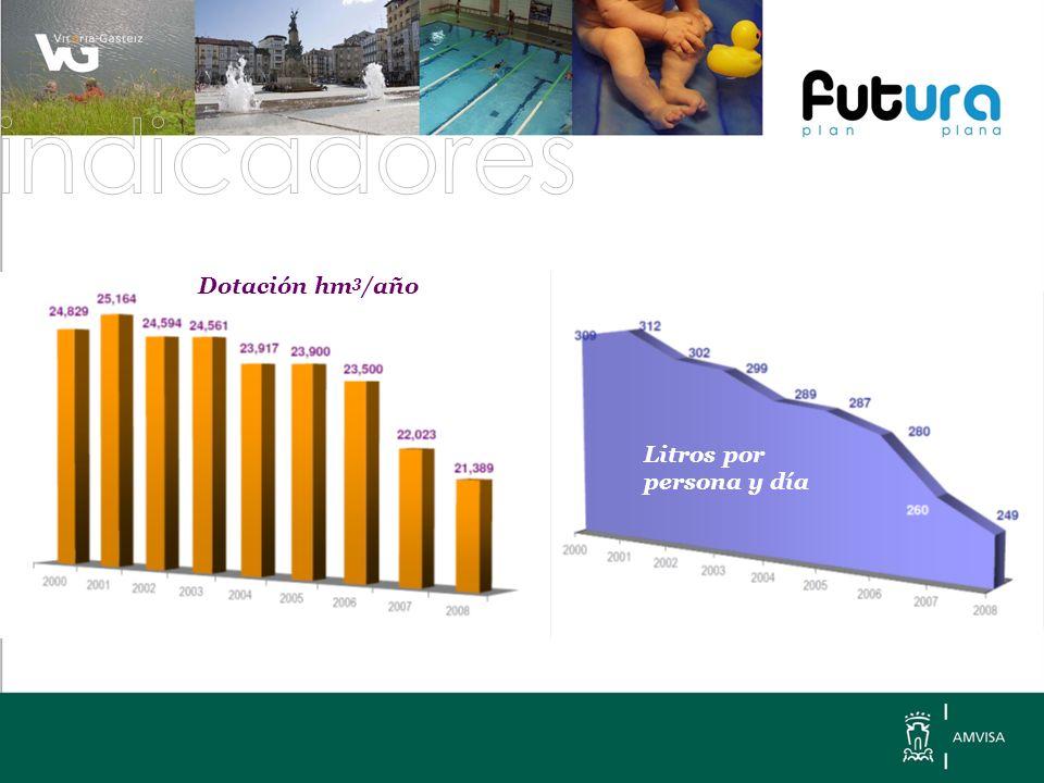 Rendimiento de la red % Estructura del consumo