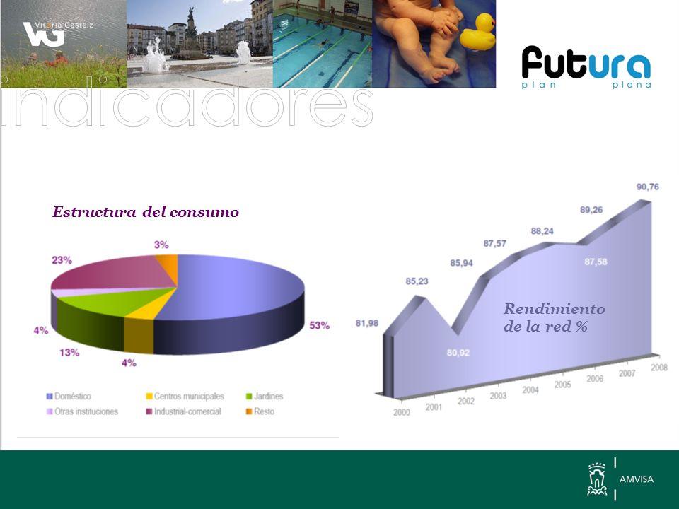 Consumos sectoriales en litros por persona y día