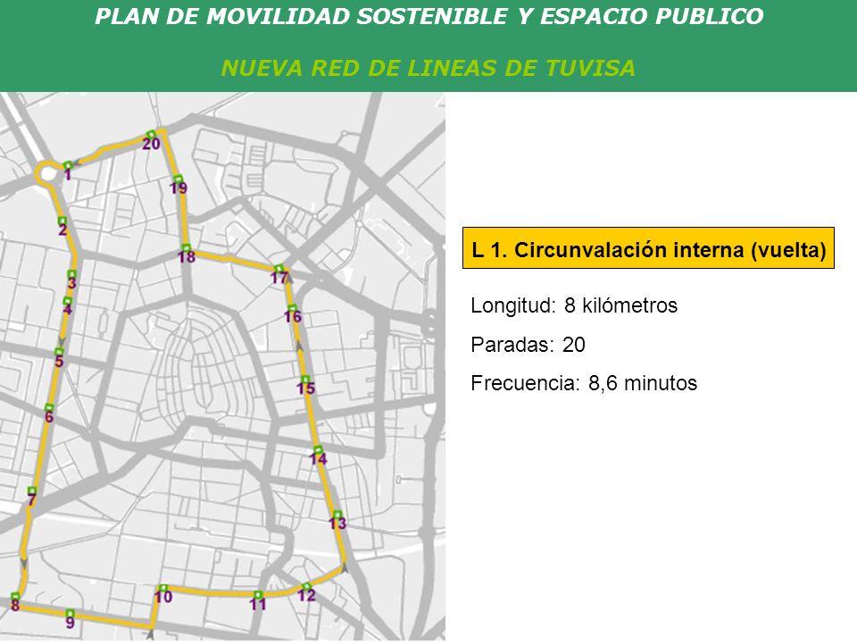 PLAN DE MOVILIDAD SOSTENIBLE Y ESPACIO PUBLICO NUEVA RED DE LINEAS DE TUVISA Longitud: 8 kilómetros Paradas: 20 Frecuencia: 8,6 minutos L 1. Circunval