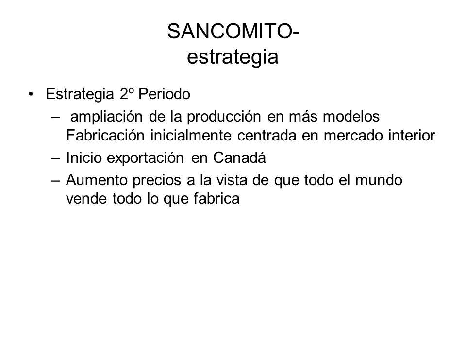 SANCOMITO- estrategia Estrategia 2º Periodo – ampliación de la producción en más modelos Fabricación inicialmente centrada en mercado interior –Inicio exportación en Canadá –Aumento precios a la vista de que todo el mundo vende todo lo que fabrica
