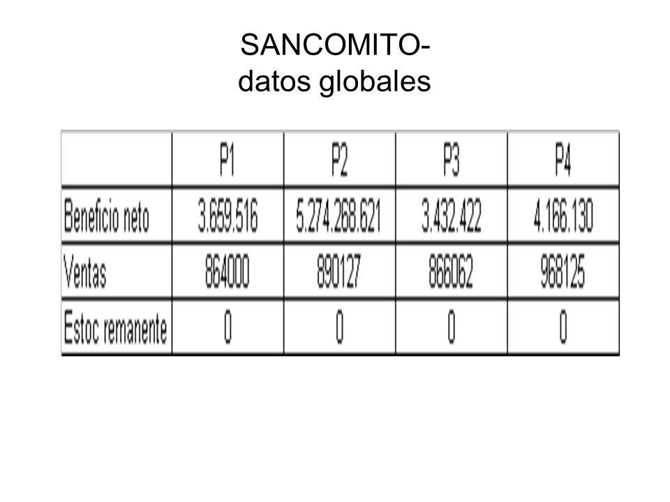 SANCOMITO- datos globales