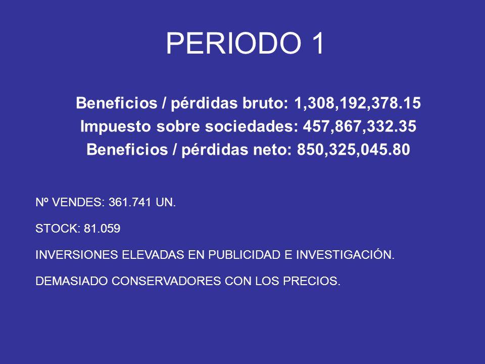 PERIODO 1 Beneficios / pérdidas bruto: 1,308,192,378.15 Impuesto sobre sociedades: 457,867,332.35 Beneficios / pérdidas neto: 850,325,045.80 Nº VENDES: 361.741 UN.