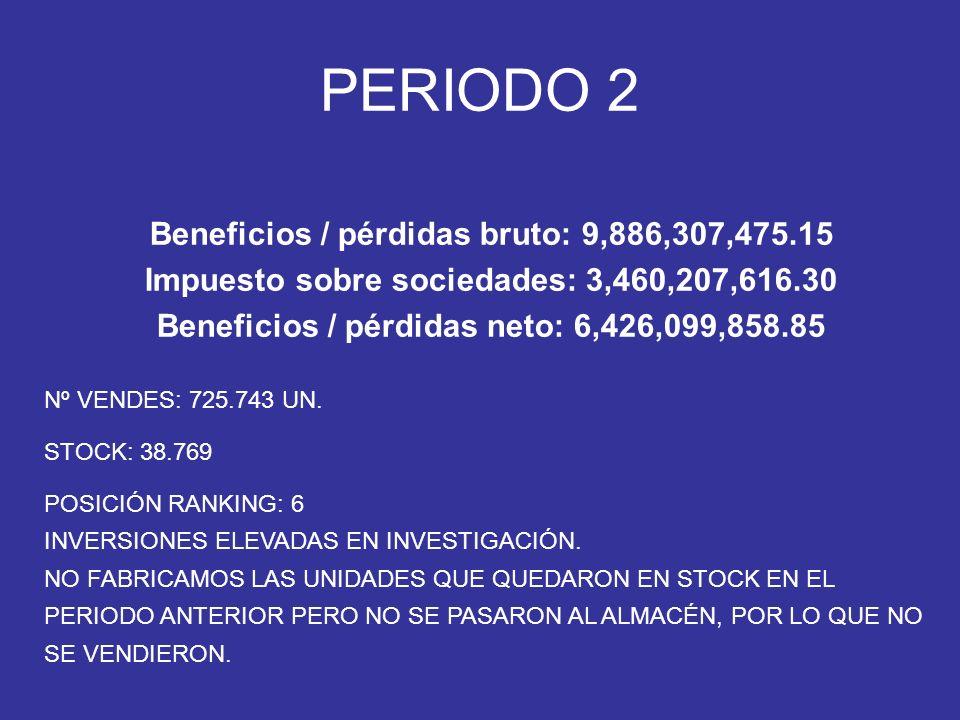 Nº VENDES: 725.743 UN. STOCK: 38.769 POSICIÓN RANKING: 6 INVERSIONES ELEVADAS EN INVESTIGACIÓN.