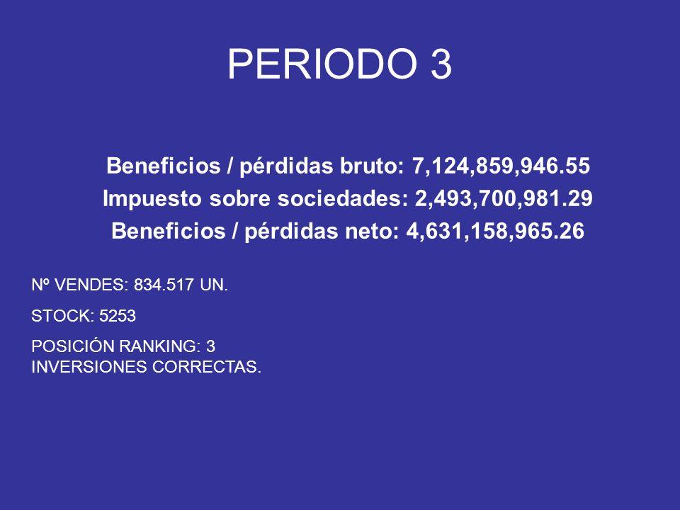 Nº VENDES: 834.517 UN. STOCK: 5253 POSICIÓN RANKING: 3 INVERSIONES CORRECTAS.