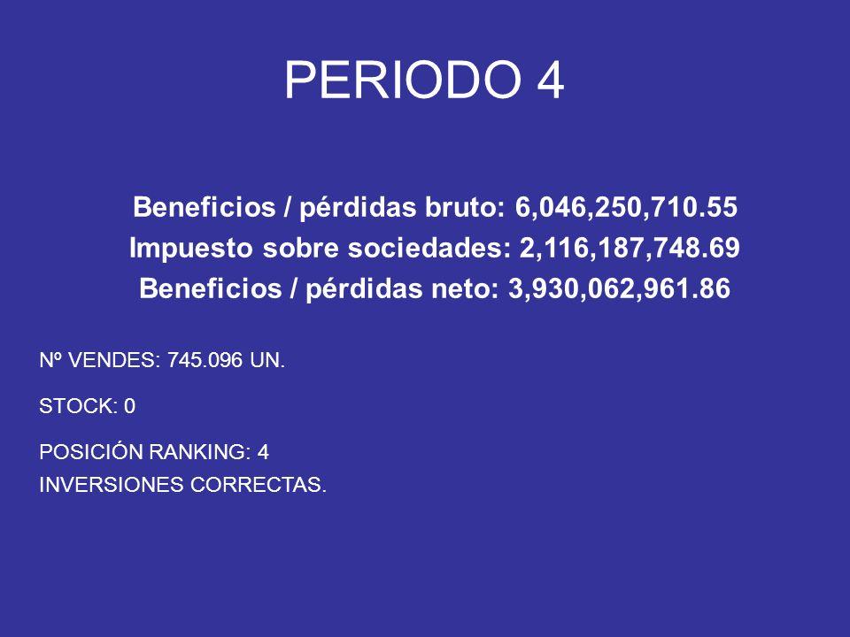 Nº VENDES: 745.096 UN. STOCK: 0 POSICIÓN RANKING: 4 INVERSIONES CORRECTAS.