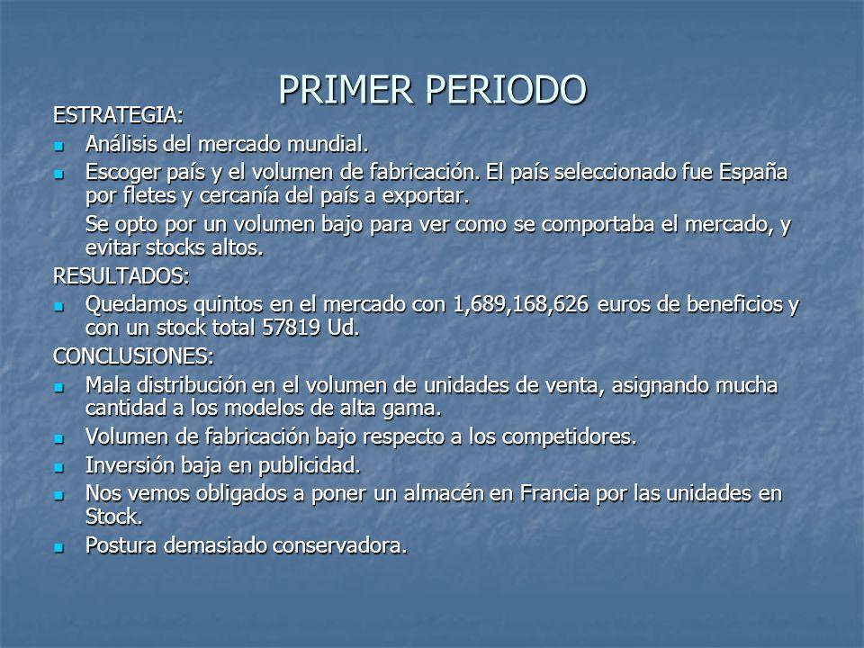 PRIMER PERIODO ESTRATEGIA: Análisis del mercado mundial. Análisis del mercado mundial. Escoger país y el volumen de fabricación. El país seleccionado