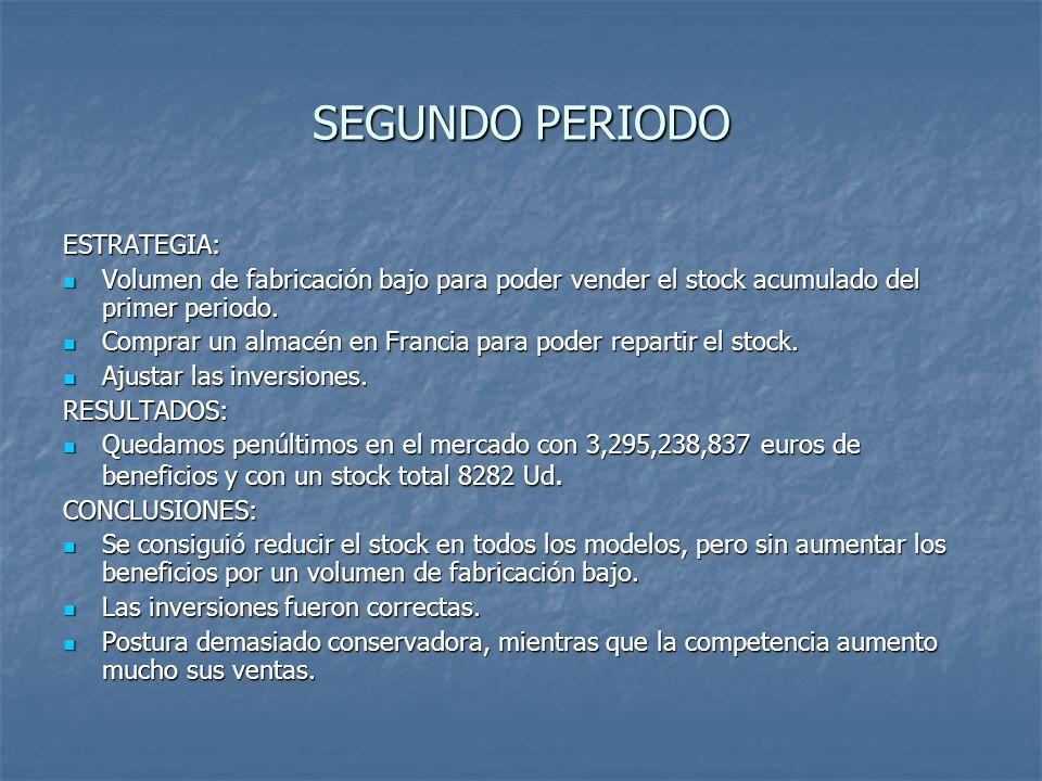 SEGUNDO PERIODO ESTRATEGIA: Volumen de fabricación bajo para poder vender el stock acumulado del primer periodo. Volumen de fabricación bajo para pode